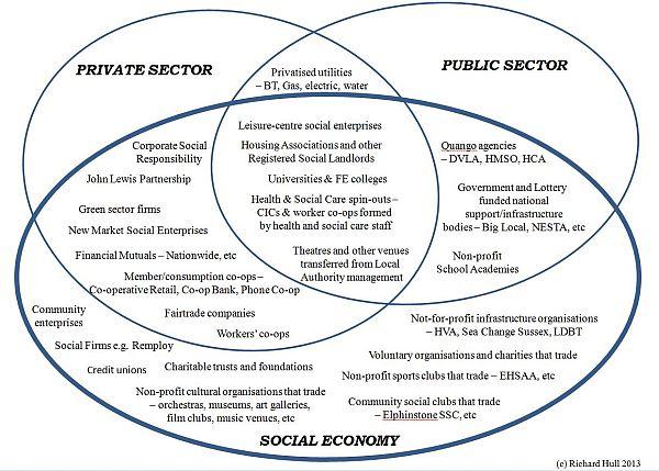 Social Economy Detail