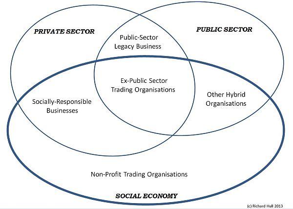 Social Economy Overview