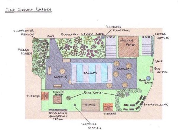 Secret garden plan
