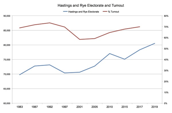 Hastings and Rye Electorate Chart 2 600